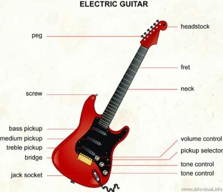bagiangitarelektrik