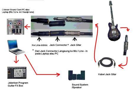 gitar2pc